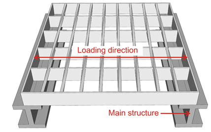 The direction of steel bar grating